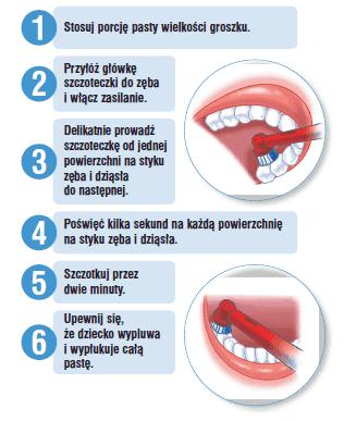 Mycie zębów. Jak prawidłowo szczotkować zęby